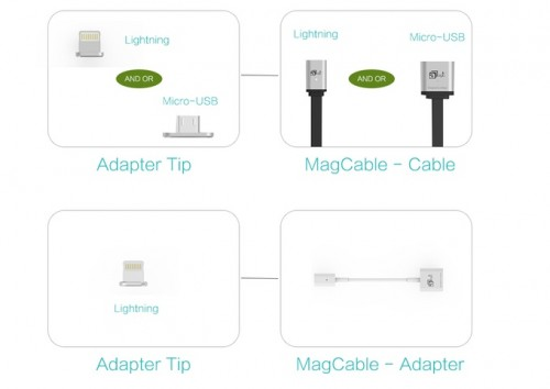 MagCable uses