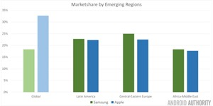2013-Tablet-Marketshare-Emerging-Markets-645x322