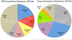 IDC-China-and-Taiwan-Q4-2013