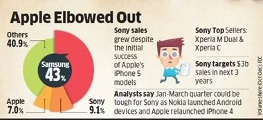 Sony-brand-ousts-Apple-in-India