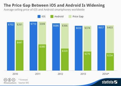 chartoftheday_1903_Average_selling_price_of_Android_and_iOS_smartphones_n