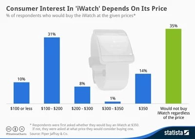 chartoftheday_2396_iWatch_Willingness_to_pay_n