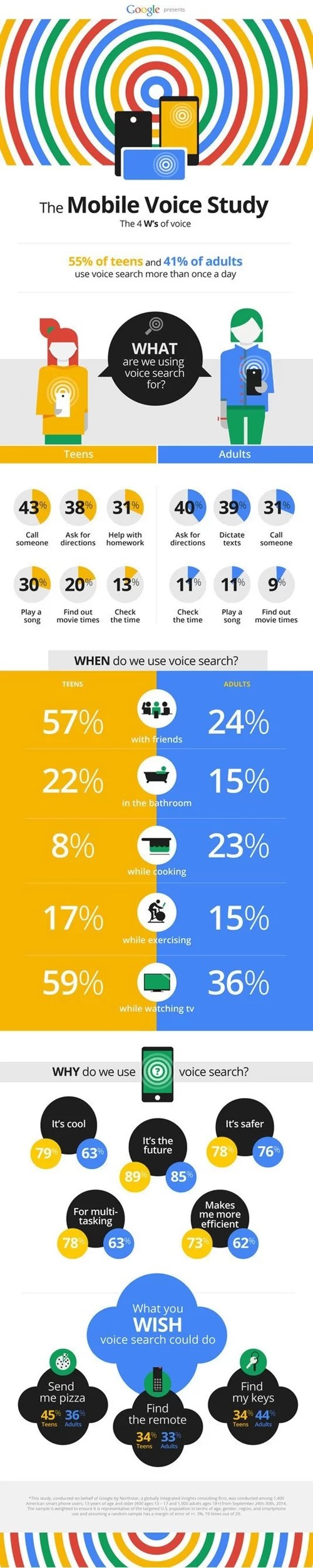 Google Mobile Voice Study Infographic