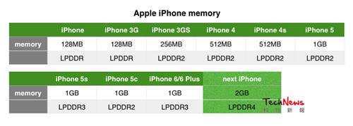 iPhone-memory-specs
