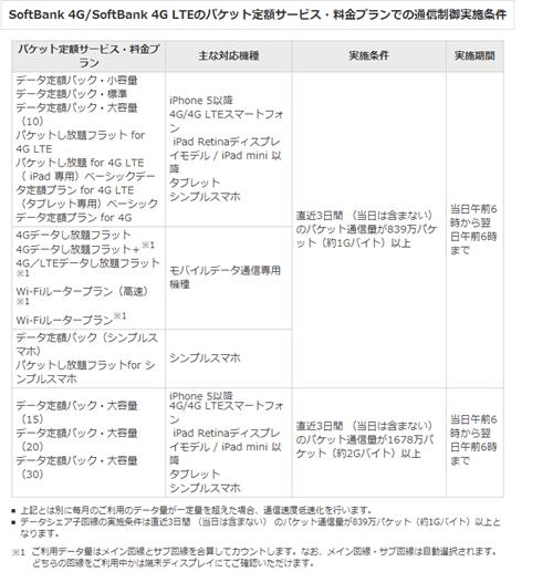 softbank速度規制1_20141209