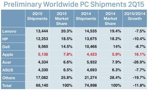 mac-shipments