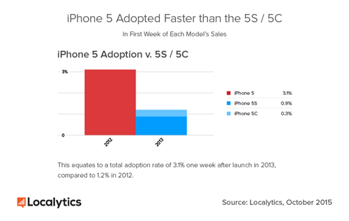 Localytics-iPhone-5-v-5S-One-Week-2015