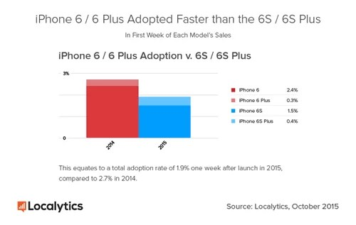 Localytics-iPhone-6-v-6S-One-Week-2015