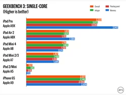 iPad-Pro-charts.001-980x735