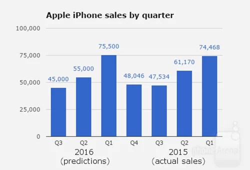 iphone-sales-prediction-h123