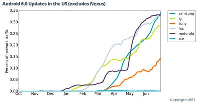 android-6-updates-us-excludes-nexus
