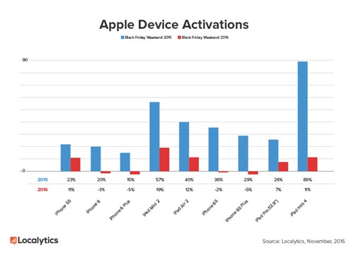 apple-device-activations