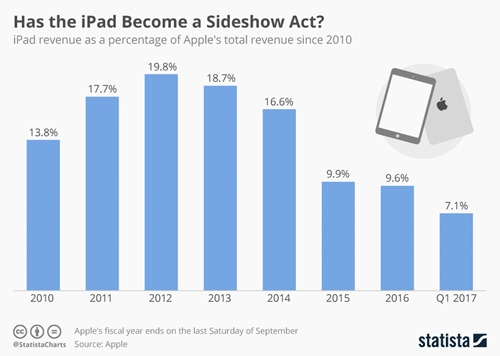 chartoftheday_8600_ipad_share_of_apple_revenue_n