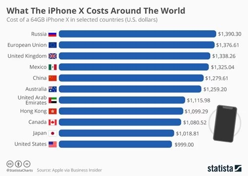 chartoftheday_11123_what_the_iphone_x_costs_around_the_world_n