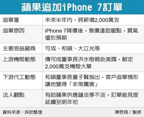 iphone7_20171211
