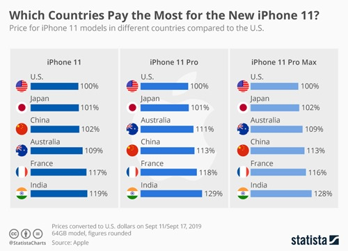 chartoftheday_15447_iphone_xs_price_per_country_n