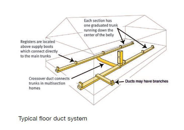 Mobile-Floor-Duct-Location-in-double-wide-2 Floor Mobile Home Air Ducts on mobile home metal duct, mobile home flexible duct, mobile home outlets, mobile home skirting, mobile home heating duct, mobile home air duct, mobile home ac duct, mobile home junction box,