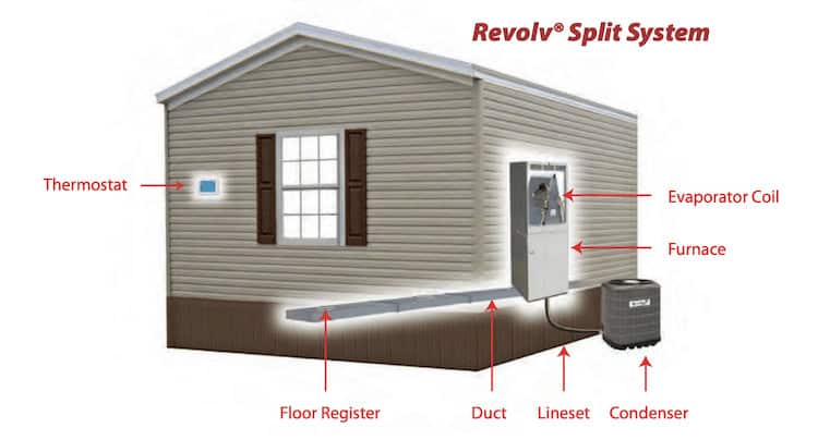 mobile home furnaces and heat pumps