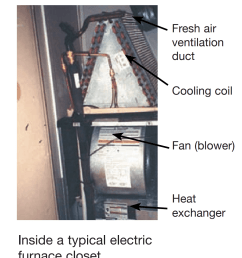 typical electric furnace in a mobile home with  [ 990 x 1224 Pixel ]