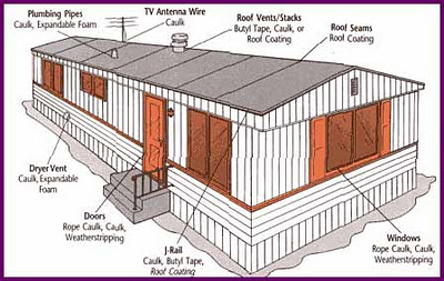 1970 mobile home wiring diagram electric dryer cord best tips for buying a used
