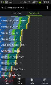 Samsung Galaxy Grand Quattrto AnTuTu Bar chart