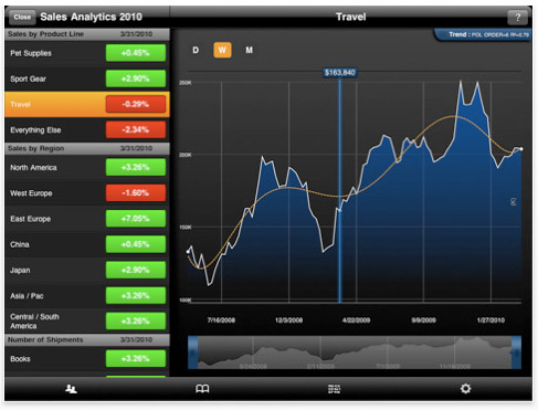 ipad-app-roambi 43 iPad apps that will rock your accelerometers off
