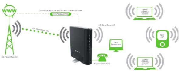 "smarthubimage Telus entering mobile hotspot game with ""Smart Hub"" service"