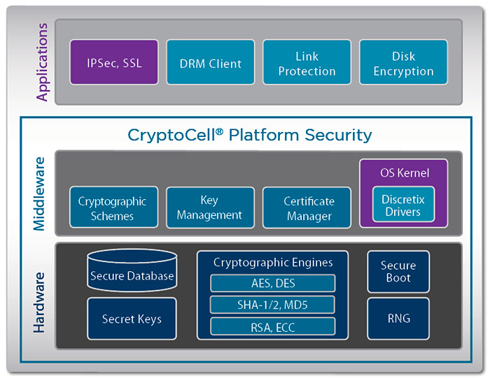 discretix-cryptocell Mobile Security - The Gathering Storm