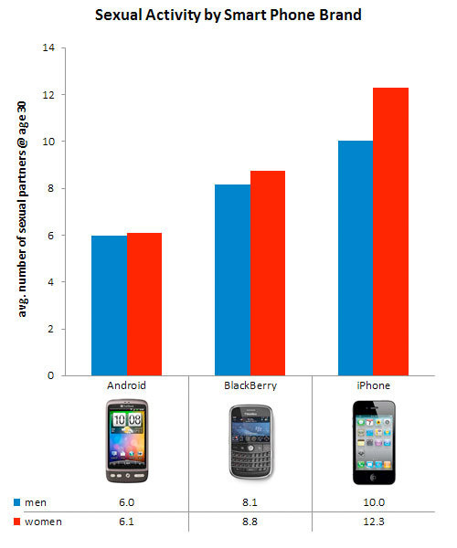 iphone-android-sex Apple iPhone users having more sex? Think again, Android is pretty frisky