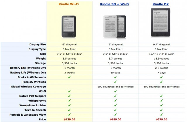 kindle-3g-specs-640x420 Review: One Month With the Kindle 3