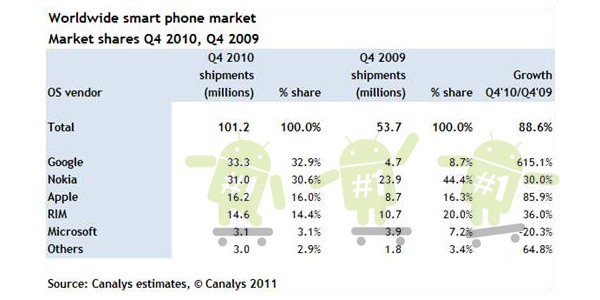 androidsymbian Symbian grows, but Android takes over as top smartphone platform