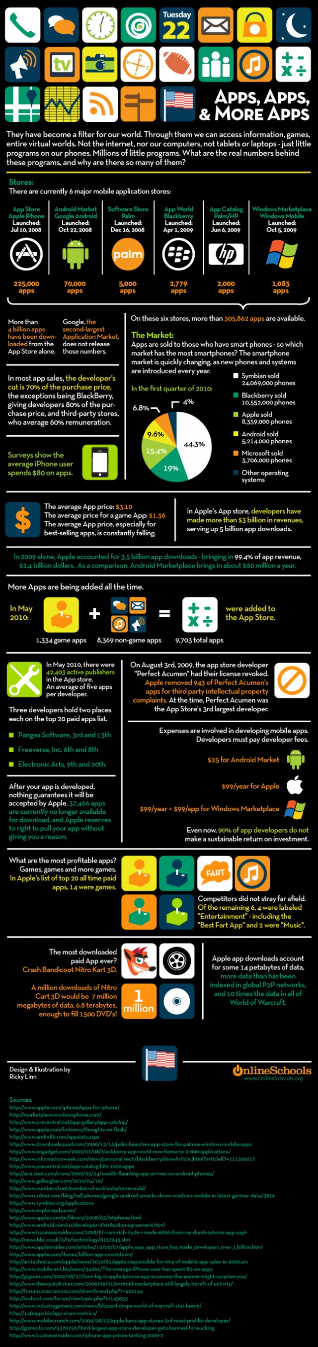 Major-App-Stores-Compared-Infographic-1-640x2708 Infographic Compares Major Smartphone App Stores