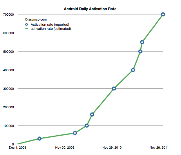 android-activations Google Android Activations Now Over 700K Per Day