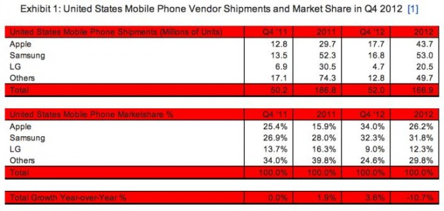 apple-sammy-war Apple was the Number One US Mobile Phone Vendor in Q4