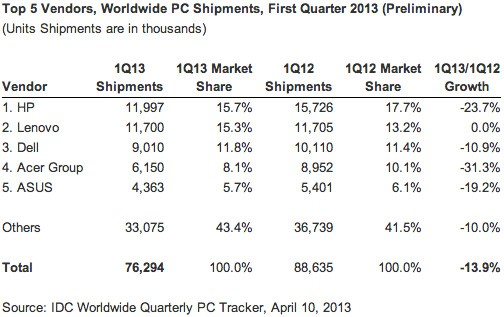 idc-info PC Shipments for Q1 Drop 13.9%, Steepest Drop in IDC's PC Tracking History