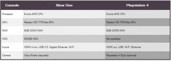 specs-system Xbox One or Sony PS4: Which One is Right For You?