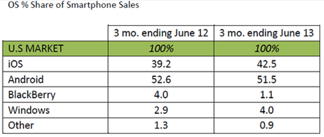windows-phone-us-share Windows Phone US Market Share Falls