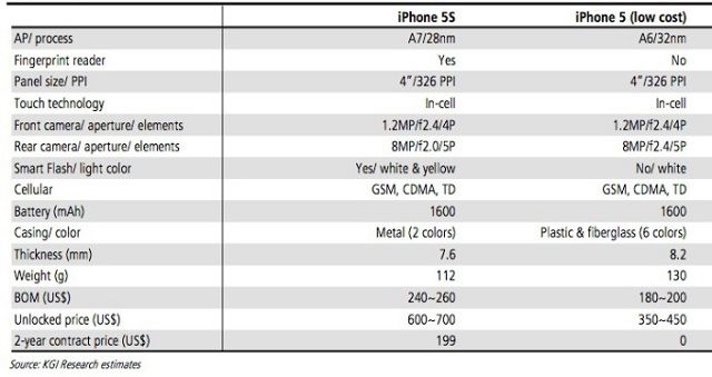 kuo_iphone_5s_july KGI Analyst Suggests Some Possible iPhone 5S Specs