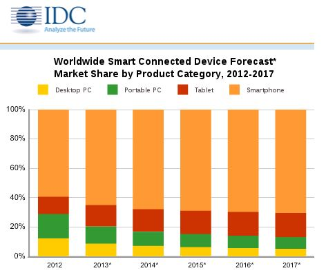 130912-idc IDC Predicts Tablets Will Outsell PCs in Q4 2013