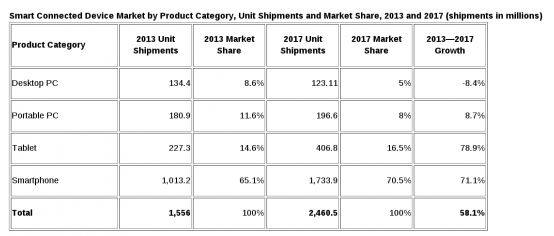 130912-idc1 IDC Predicts Tablets Will Outsell PCs in Q4 2013