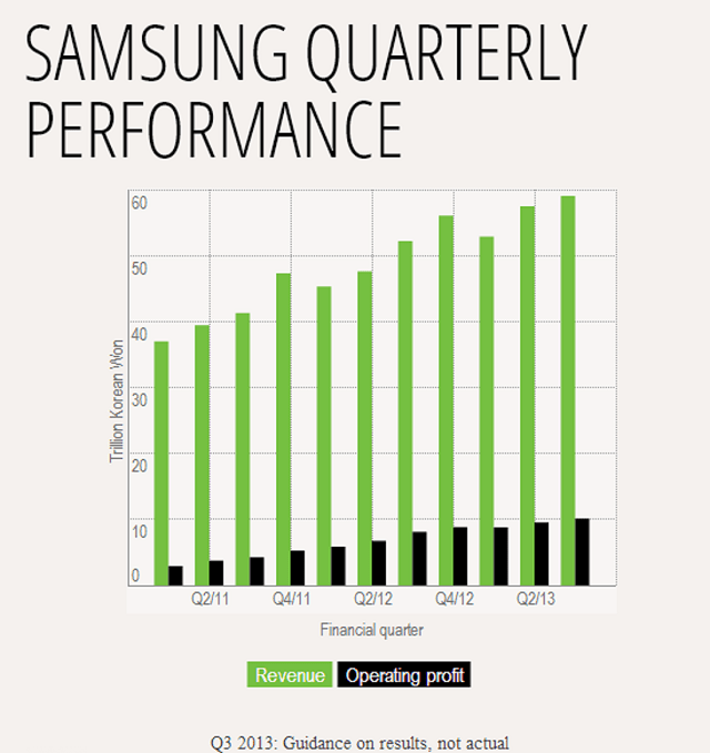 samsung-q3-2013 Samsung Predicts $9.4 Billion In Profit For Q3 2013