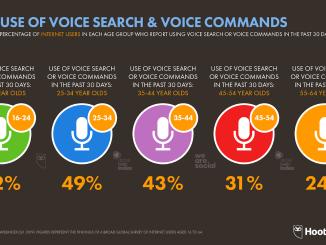 06 Use of Voice Tech by Age DataReportal 20190716 Digital 2019 Global Digital Statshot Slide 22