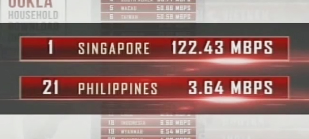 Philippines Ranked 21st in Internet Download Speed in ASIA