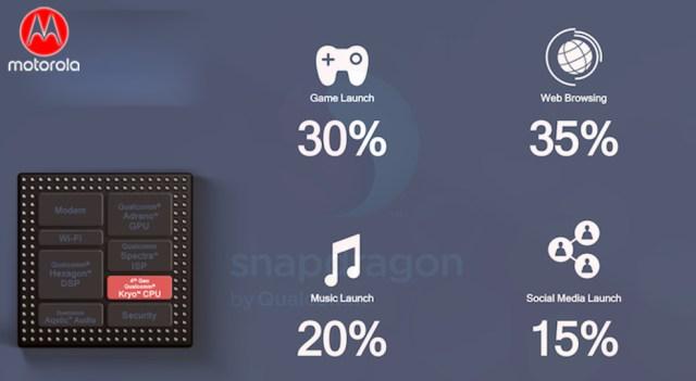Motorola Z4 Play