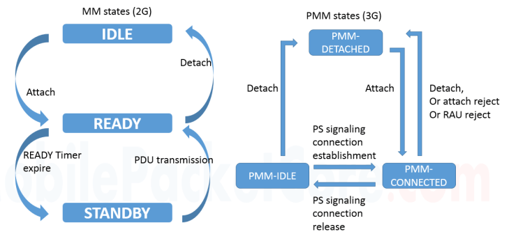 GPRS MM states