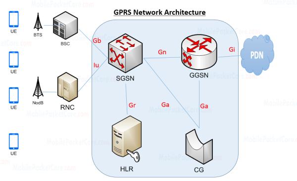 GPRS network architecture