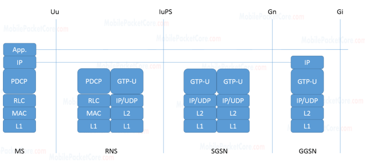 Ms-sgsn-ggsn  Gprs Interfaces In 3g Network
