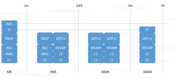 MS - GGSN user plan GPRS interfaces in 3G