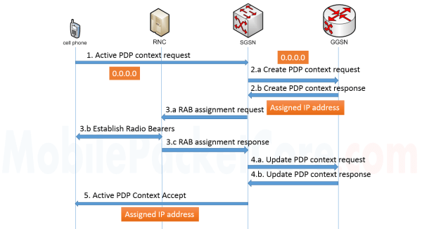 Dynamic PDP address assignment in 'PDP activation' procedure