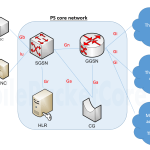 APN – what is it in a mobile network ?